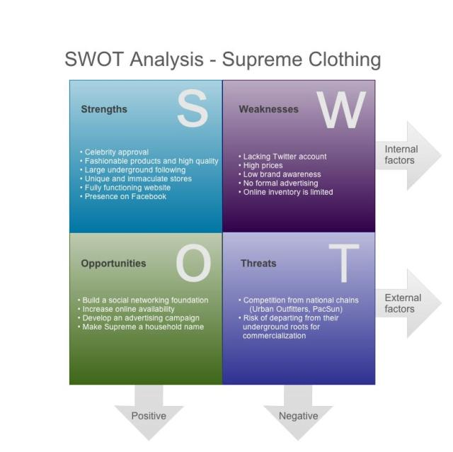 fashion menswear swot analysis Free essay: topman swot analysis strengths: topman already has more than 309 fashion stores nationwide with another 50 stores outside the united kingdom.